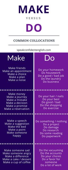Do you get confused with make vs. do in English? Expand your English vocabulary … Do you get confused with make vs. do in English? Expand your English vocabulary with this list of common collocations using make and do. Learn English Words, English Phrases, English Idioms, Learn English Grammar, English Verbs List, English Prepositions, Learn English Speaking, French Grammar, English Tips