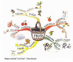 Enseñando visualmente - mapa mental de la fruta