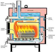 The Heatmaster Ss Mf Eseries Can Burn Any Kind Of Wood Coal Or Biom Whether Green Dry It Is Made Stainless Steel Which Resists Corrosion Better