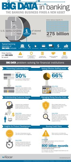 Big Data in Banking: The banking business finds a new asset   #infographic