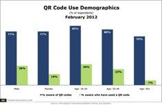 #QR Codes  http://tabithanaylor.com/