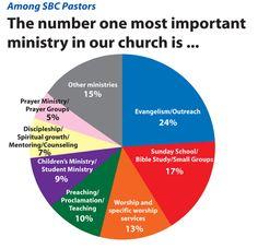 outreach ministry ideas