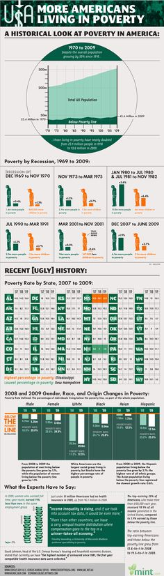 On the Rise: Poverty in America
