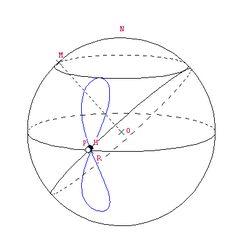 Hippopede of Eudoxus fonte - Geometric loci