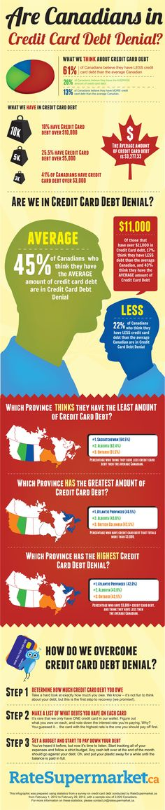 Which province has the most credit card debt? How much credit card debt do Canadians have compared to what we think? The following Infographic provides the answers.
