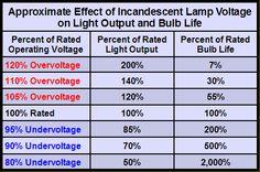http://www.logwell.com/tech/shdwe/indicator_lamps.html