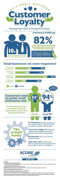 Why Small Businesses Are Built to Trigger Loyalty in Customers (Infographic) | Inc.com ...Another reason Small is Beautiful!