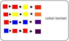 """Chi scatta fotografie trova i colori già """"confezionati"""" nella scena che ritrae, a differenza di un pittore che deve scegliere quali combinare per ottenere la giusta tonalità cromatica. Nulla di più errato! Anche chi fà fotografia può scegliere i colori di una scena. Cambiando posizione,punto di ripresa, momento della giornata, stagione,in pp, insomma possiamo anche … Continua la lettura di Colori primari, secondari,terziari in fotografia →"""