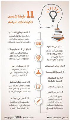 #Farabi_language_school #مدرسة_الفارابي_القاهرة_الجديدة Vie Motivation, Study Motivation, Learning Websites, Learning Styles, Study Skills, Study Tips, Life Skills Activities, Arabic Lessons, Study Techniques