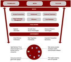 Technology media  & Telecom (TMT) Convergence.