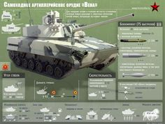 Overview of 'Vena', Russian self-propelled gun. Army Vehicles, Armored Vehicles, Army Tech, Zenvo St1, Tank Armor, Model Tanks, Armored Fighting Vehicle, Battle Tank, World Of Tanks
