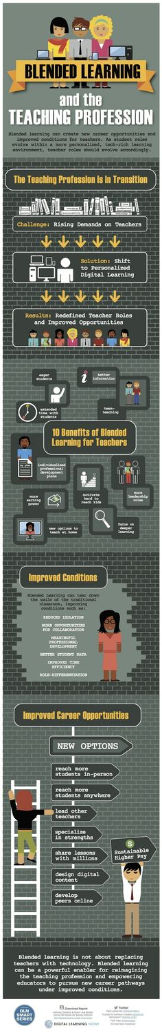 Blended Learning Improves Teaching Infographic