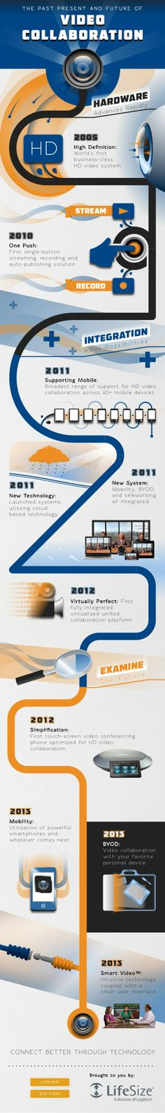 The Past Present and Future of Video Collaboration