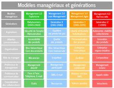 Modèles managériaux et générations