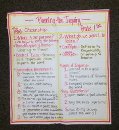 IB PYP Planner Anchor Chart (1st Grade)...A day of professional development with an awesome group of teachers!