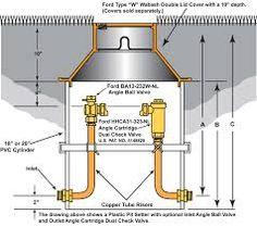 image result for water meter pit diagram water metering pinterest rh pinterest com Proper Water Meter Installation Residential Water Meter Installation in Florida