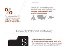 Trading infographic : Forex. The 5.3 Trillion dollar a day market Infographic www.100mcxtips.co
