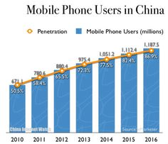 eMarketer estimates more than 880 million consumers in China will own at least one mobile phone by the end of this year.