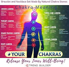Creative colorful Illustration of the human chakras and a full text description of each. The image of a person and the visual position of chakra symbols - buy this stock vector on Shutterstock & find other images. 7 Chakras, Sacral Chakra, Chakra Healing, Chakra Images, Image Mandala, Gyan Mudra, Mudras, Chakra Symbols, Chakra System