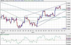 #Forex, #Forexnews, #Forextrading #GBP / #USD Retreats from Rising Wedge Resistance; 1.53 is Key http://www.forexminute.com/technical-analysis-reports/gbpusd-retreats-rising-wedge-resistance-1-53-key-54898