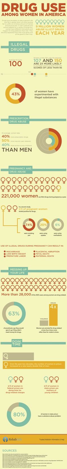 Drug Abuse Infograph for Women in America