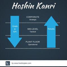 Change Management, Business Management, Project Management, Business Planning, Business Tips, Strategic Goals, Strategic Planning, Kaizen, Lean Office