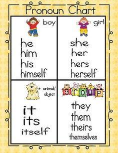 FREE Pronoun Chart & Printable Activity. Good stuff!