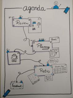 Newsletter Design Templates, Flip Charts, Mind Map Design, Visual Management, Notes Template, Sketch Notes, Letter E, I School, Design Thinking