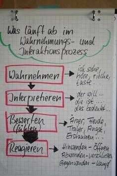 flipchartgestaltung rahmen - Google-Suche - #flipchartgestaltung #GoogleSuche #Rahmen Kindergarten Portfolio, Change Management, Life Rules, Communication Skills, Design Thinking, Self Improvement, Leadership, Psychology, Coaching