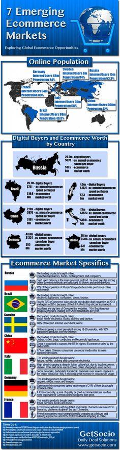 7 Emerging Ecommerce Markets