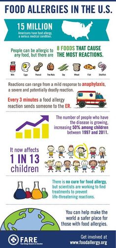 Food allergy information poster