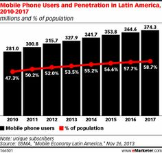 More 53% of Latin America`s population will use mobile in 2013 Latin America is a market that is growing very fast! http://www.emarketer.com/Article/Latin-America-See-Steady-Growth-Mobile-Users-Connections-Through-2017/1010474?goback=%2Egde_78240_member_5826140313042853890#%21