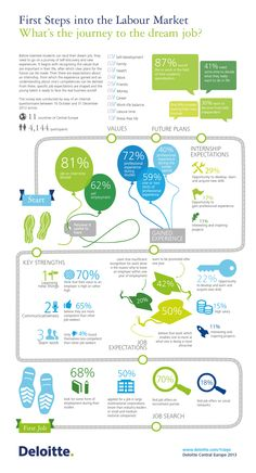 First Steps into the Labour Market  What's the journey to the dream job?  Deloitte Central Europe, 2013  http://www.deloitte.com/1steps