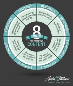 8 Rules You Must Follow to Prevent Your Content Marketing Strategy From Failing