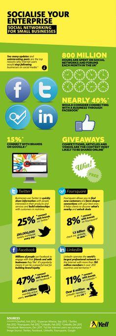 #infographic Que examina cómo las personas interactúan con las empresas en 4 de las principales #redessociales #Facebook, #Twitter, #Foursquare and #LinkedIn