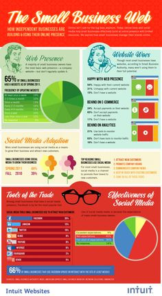 How Small Businesses Are Expanding Their Online Presence [INFOGRAPHIC]