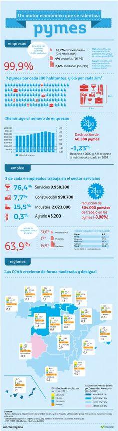 Contunegocio.es Pymes en España