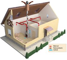 KAM fireplace fan: efficient heating control for your home « Blog. Ventilation systems
