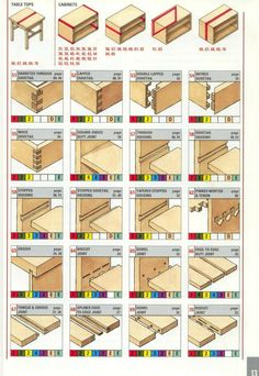Handy visual collection of wood joints ranging from classic to CNC. Useful for furniture creation and inspiration.