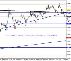 Xau/Usd : 15/03/2016 Technical Analysis Report From Centreforex Our Preference: Sell Below 1244 for the target 1200 levels. Alternative Scenario: Nill  In 4 Hour Chart and 1 Hour Chart :- Gold was broken the lower trend line of key support level and  its was trading below the key support level and now this key support level acting as key resistaace  1244 level so we can except on selling side below 1244 upto next key support 1200 levels :- which  we have shown in attached image.