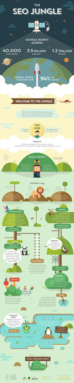 When it comes to search engine optimization, it can be hard to see the wood for the trees. The following guide to the world of SEO will help you set you on your way to becoming king of the jungle. #SEOTraining