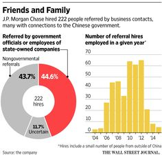 Morgan Hired Friends, Family of Leaders at of Major Chinese Firms It Took Public in Hong Kong Business Contact, Business Tips, Jpmorgan Chase & Co, Charts And Graphs, Information Design, Old Quotes, Business Entrepreneur, Work From Home Jobs, Business Opportunities