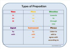 Types of Preposition Learning Mat