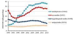 Salget av legemidler økte i 2014 Line Chart, Diagram