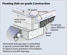 Remodeling Bathroom Slab Foundation building it right: slab foundations | slab foundation, insulation