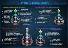 Human Design System, Sagittarius, Ideas, Thoughts