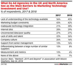 What Do Ad Agencies in the UK and North America See as the Main Barriers to Marketing Technology Investment and Use? (% of respondents, 2017 & Marketing Technology, Marketing Automation, Marketing Budget, Digital Marketing Strategy, Senior Management, Technology Integration, Management Company, Data Science, About Uk