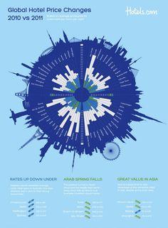 Global Hotel Price Changes 2010 Versus 2011[INFOGRAPHIC]