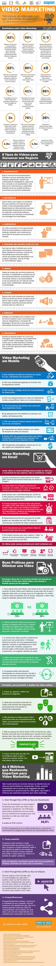 Video Marketing Tips For Every Business Owner Inbound Marketing, Marketing Online, Business Marketing, Content Marketing, Internet Marketing, Social Media Marketing, Digital Marketing, Web Design, Le Web