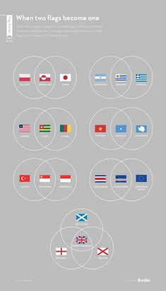 Post with 2948 votes and 59831 views. Tagged with , The More You Know, , ; Shared by factgoose. The history of flags Visualisation, Data Visualization, Flags Of The World, Countries Of The World, History Of Flags, Bayern Munich Wallpapers, Best Flags, Early Childhood Centre, Flag Colors